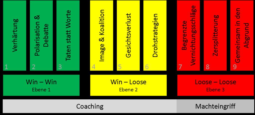 Das Abbild beschreibt die neun Eskalationstufen auf drei Ebenen. Ebene eins Win-Win mit 1.Verhärtung, 2.Polarisation und Debatte, 3.Taten statt Worte. Ab Ebene zwei Win-Loose mit 4.Image & Koalition, 5.Gesichtsverlust, 6.Drohstrategien. Auf Ebene drei Loose - Loose mit 7. Begrenzte Vernichtungsschläge, 8. Zersplitterung und 9. Gemeinsam in den Abgrund. Von Stufe ein bis sechs sind Formen von Coaching möglich. Ab Stufe sieben bis neun hilft nur noch ein Machteingriff.