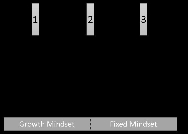 Die Abbildung zeigt ein Diagramm mit Glockenkurve und einer Einteilung der Parteien in Protogonisten, Open Minds, Closed Minds und Antagonisten. Zwischen jeder Partei gibt es eine Hürde, die überwunden werden muss. Die erste Hürde ist zwischen Protagonist und Open Minds. Die zweite Hürde zwischen Open Minds und Closed Minds. Die dritte Hürde zwischen Closed Minds und Antagonist. Die Parteien Protagonist und Open Minds sind zur Gruppe der Growth Mindsets zusammengefasst. Die Parteien Closed Minds und Antagonisten zur Kategorie der Fixed Mindsets.