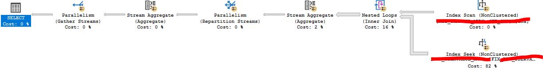 Die Abbildung zeigt den Ausführungsplan, welcher nicht den Clustered Index verwendet