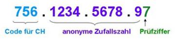 Die Abbildung zeigt die Unterteilung der AHV Nummer in Ländercode, Zufallszahl und Prüfziffer