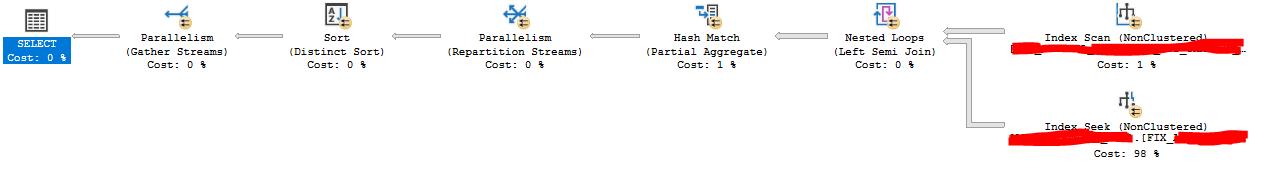 Die Abbildung zeigt einen Filtered Index, welcher die Abfrageperformance der bestehenden Abfrage verbessert.
