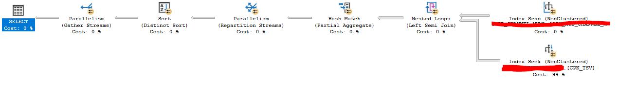 Die Abbildung zeigt den ineffizienten Abfrageplan der Abfrage in grafischer Form