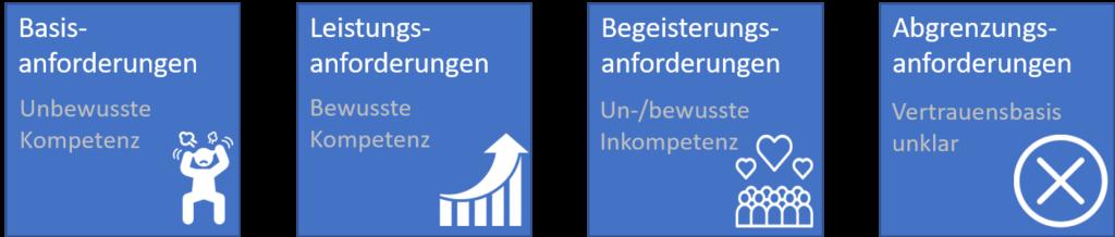 Grafik zeigt neben den Anforderugnsarten Basis-, Leistungs- und Begeisterungsanforderungen die Abgrenzungsanforderungen mit den jeweiligen Kompetenzstufen