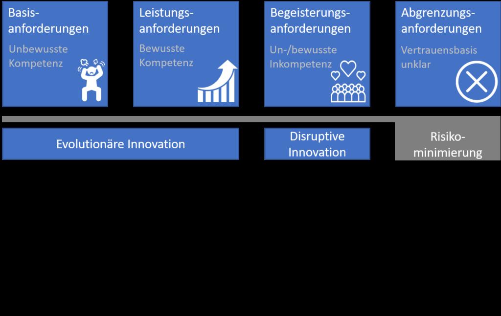 Die Abbildung zeigt die Anforderungsarten und die Kompetenzstufen mit Zuordnung der evolutionären Innovation zu Basis- und Leistungsanforderungen, disruptive Innovation für Begeisterungsanforderungen und Risikominimierung für die Abgrenzungsanforderungen.