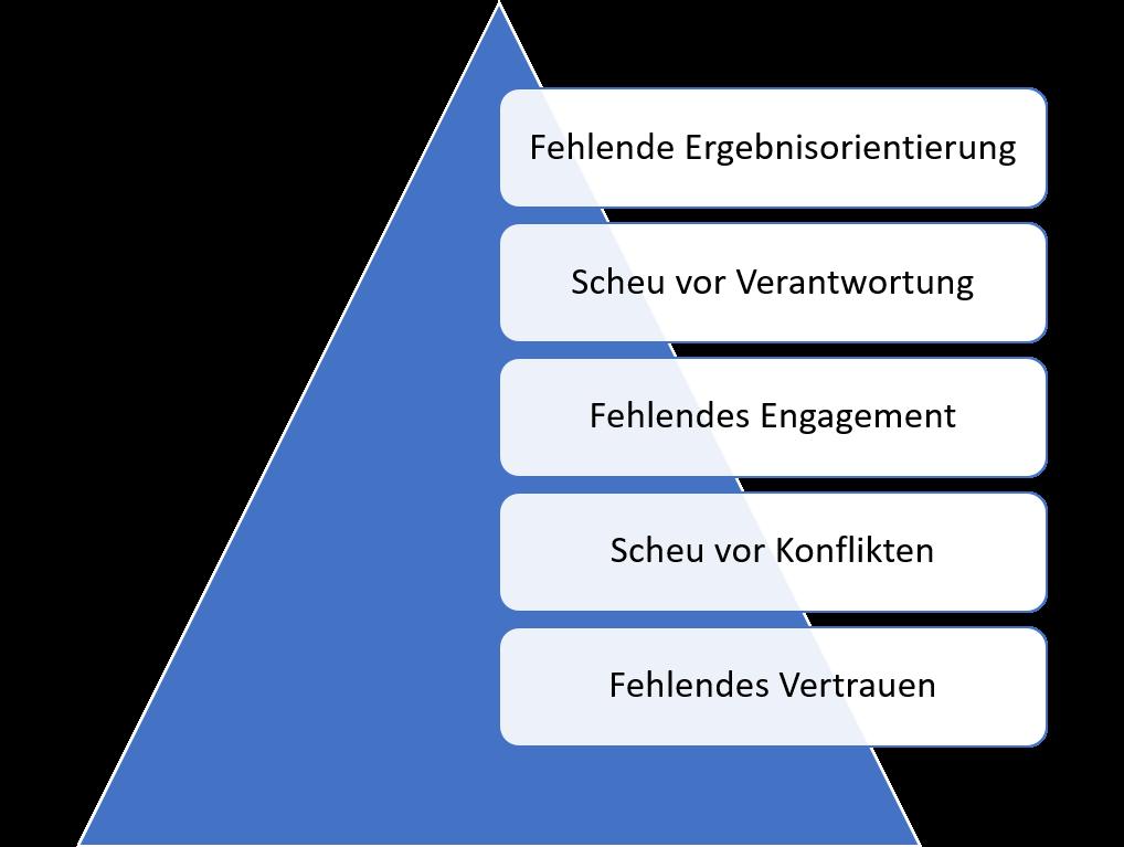Die Abbildung zeigt eine Pyramide der 5 Dysfunktionen. Das Fundament bildet fehlendes Vertrauen, gefolgt von Scheu vor Konflikten zu fehlendes Engagement zur Scheu vor Verantwortung und an der Spitze fehlende Ergebnisorientierung.