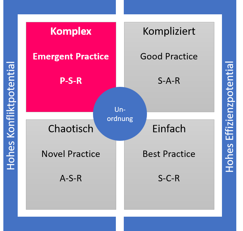 Die Abbildung zeigt das Cynefin-Modell mit den fünf Domänen Unordnung, Einfach, kompliziert, komplex, chaotisch. Komplex ist rot hervorgehoben. Es stellt die Domäne der Konfliktwurzeln, neben chaotisch dar.