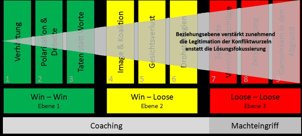 Die Abbildung zeigt die 3 Bereiche und neun Phasen einer Eskalation, die Eskalationsstufen. Zunehmend stehen die Legitimierungsgründe anstatt der Fakten.