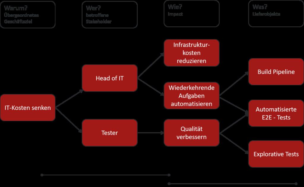 Die Abbildung zeigt eine Impact Map in Form eines Mindmap. Als Geschäftsziel ist IT-Kosten senken definiert, welche mit den zwei Interessenvertreter Head of IT und Tester verknüpft ist. Als Impact gibt es Knoten wie Qualität verbessern für den Interessenvertreter Tester und Wiederkehrende Aufgaben automatisieren vom Head of IT. Es werden Lieferobjekte wie Build Pipeline und automatisierte End to End Tests definiert. Die Build Pipeline ist das Ergebnis des Impact Wiederkehrende Aufgaben automatisieren. Autmatisierte End to End Tests ebenfalls. Bei letzeren kommt auch eine Verbindung von Qualität verbessern. So wird auch ein Zusammenspiel zwischen Head of IT und Tester ersichtlich.