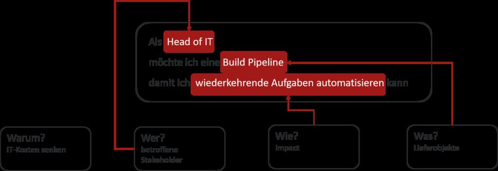 Die Abbildung zeigt eine abgeleitete User Story für das Lieferobjekt Build Pipeline. Text: Als Head of IT möchte ich eine Build Pipeline damit ich wiederkehrende Aufgaben automatisieren kann.